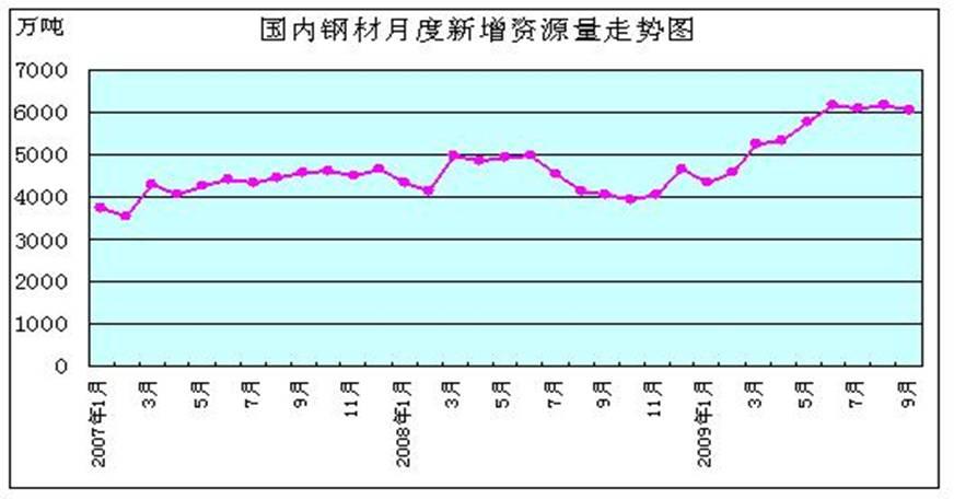 期货走势决定钢材价格 供需矛盾阻碍价格上涨图片