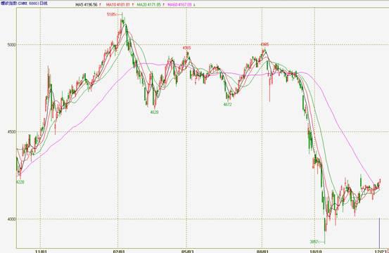 2012年国内钢材期货市场波动区间收窄图片