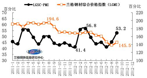 价格预测2013年下半年国内钢铁市场预测上半年与钢材价格走势图片