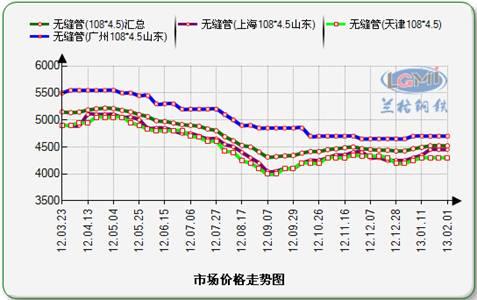 2011-20    年国内无缝管市场价格走势图图片
