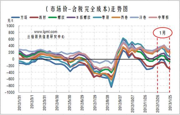 图2 主要钢材品种(测算成本与市场价格比较)盈利水平图片