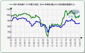 图2 兰格国内钢材综合价格指数走势 &nbsp图片