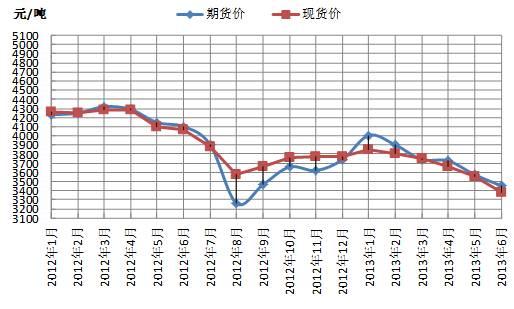 图1 螺纹钢期货和现货价格走势图-七月份国内钢材期货市场低位震荡