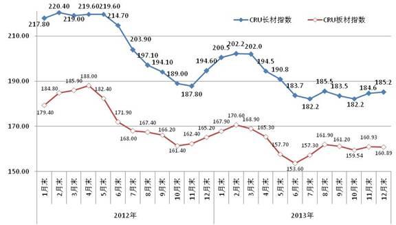 中钢协年评:2013年钢材市场价格走势分析图片