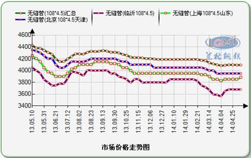 年国内无缝管市场价格走势图图片