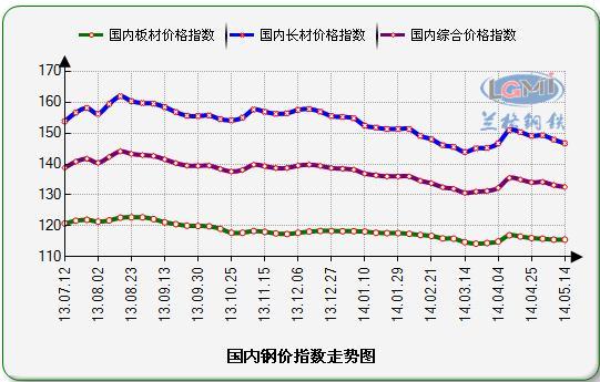 国内钢材价格指数走势图图片
