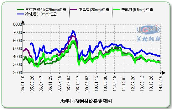 历年国内钢材价格走势图图片