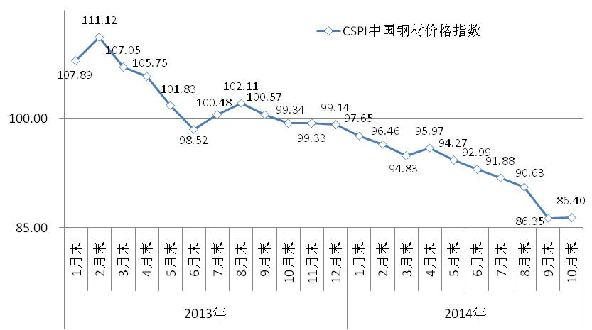 cspi国内钢材综合价格指数走势图图片