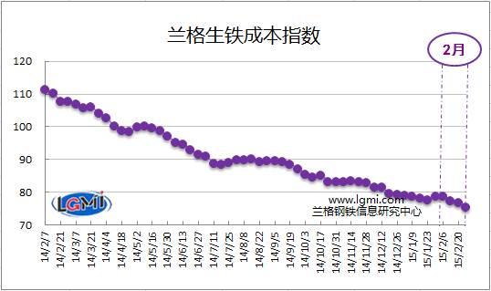 兰格生铁成本指数走势图图片