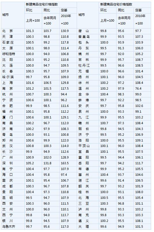 北上广深8月新房房价同比全部转涨 上海同比涨6.5%