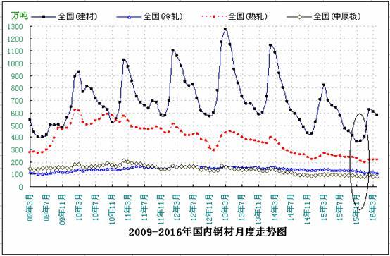 年国内钢材月度走势图图片