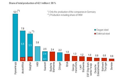 说明: http://en.stahl-online.de/wp-content/uploads/2013/08/The-largest-steel-producer-in-G-2016.png