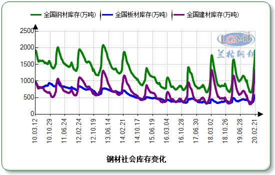 钢材社会库存量继续攀升 三月中下旬或达峰值