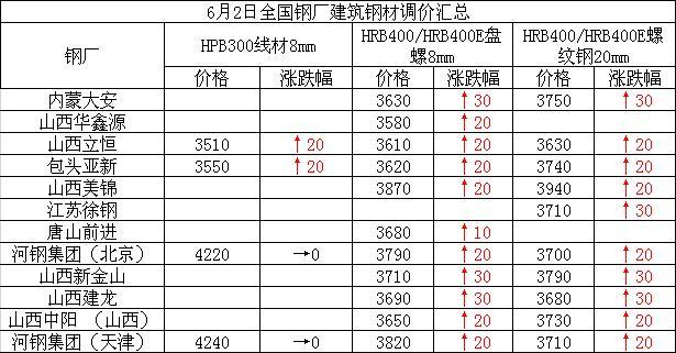 6月2日全国钢厂建筑钢材调价汇总