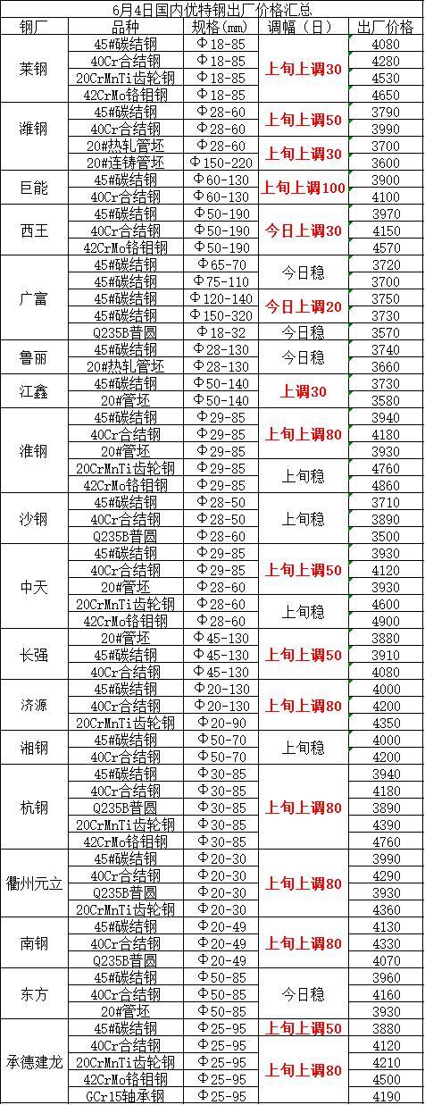 6月4日国内优特钢出厂价格汇总
