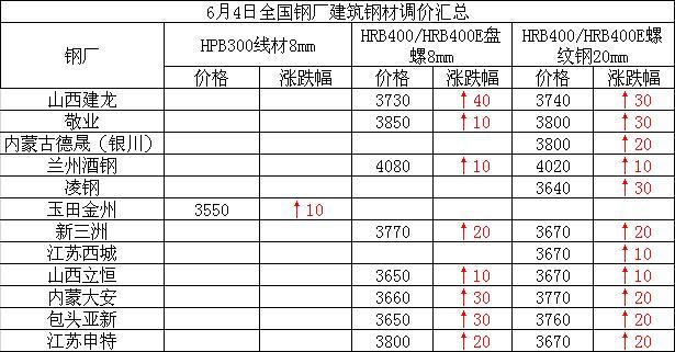 6月4日全国钢厂建筑钢材调价汇总