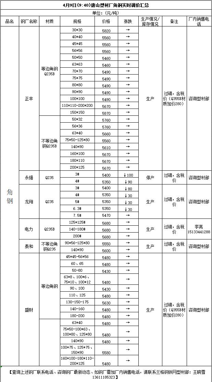 4月9日(9:40)唐山型材厂角钢实时调价汇总