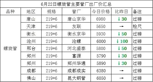 6月22日螺旋管主要管厂出厂价汇总