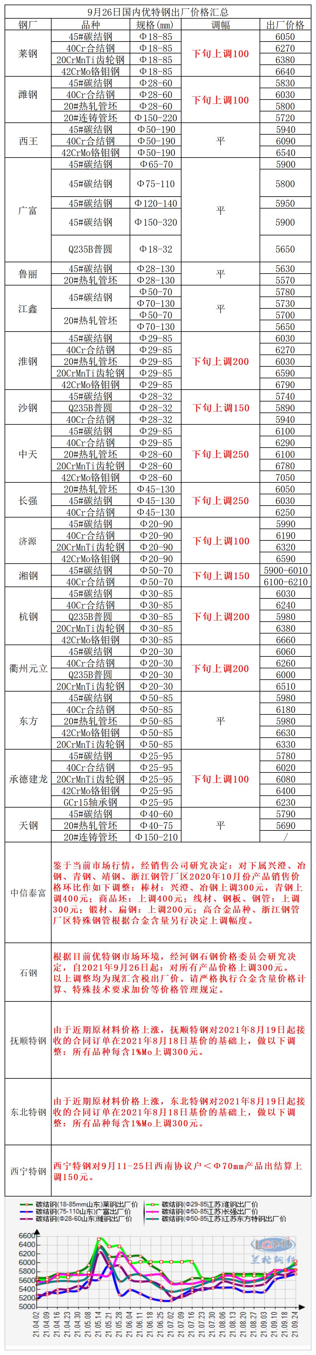 9月26日国内优特钢出厂价格汇总